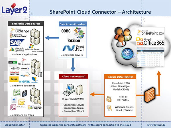 Layer2 Sharepoint Cloud Connector