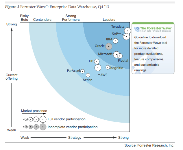 Forrester wave - SAP HANA Leader