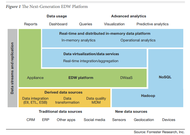 Source :  the Forrester Wave™: enterprise Data Warehouse, Q4 2013