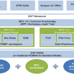 sap bpc vs ip
