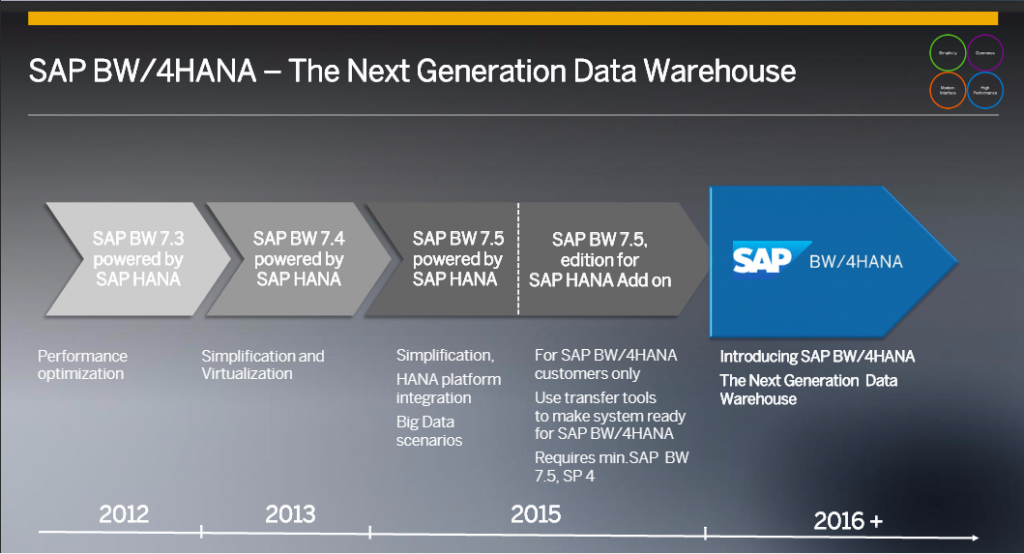 roadmap SAP BW/4HANA