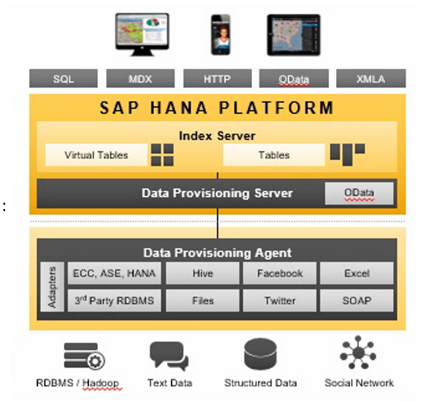 sap hana 2.0 plateforme pour la Big Data